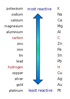 The reactivity series of metal - carbon and hydrogen are not metals, but they ar... 1