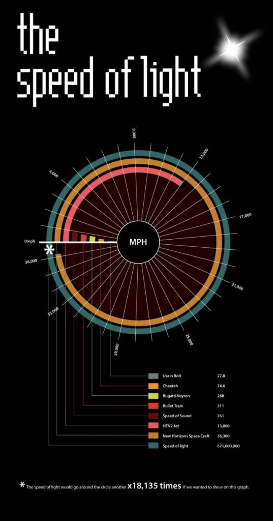 An Infographic Comparing Some of the Fastest Things in the World to the Speed of... 1