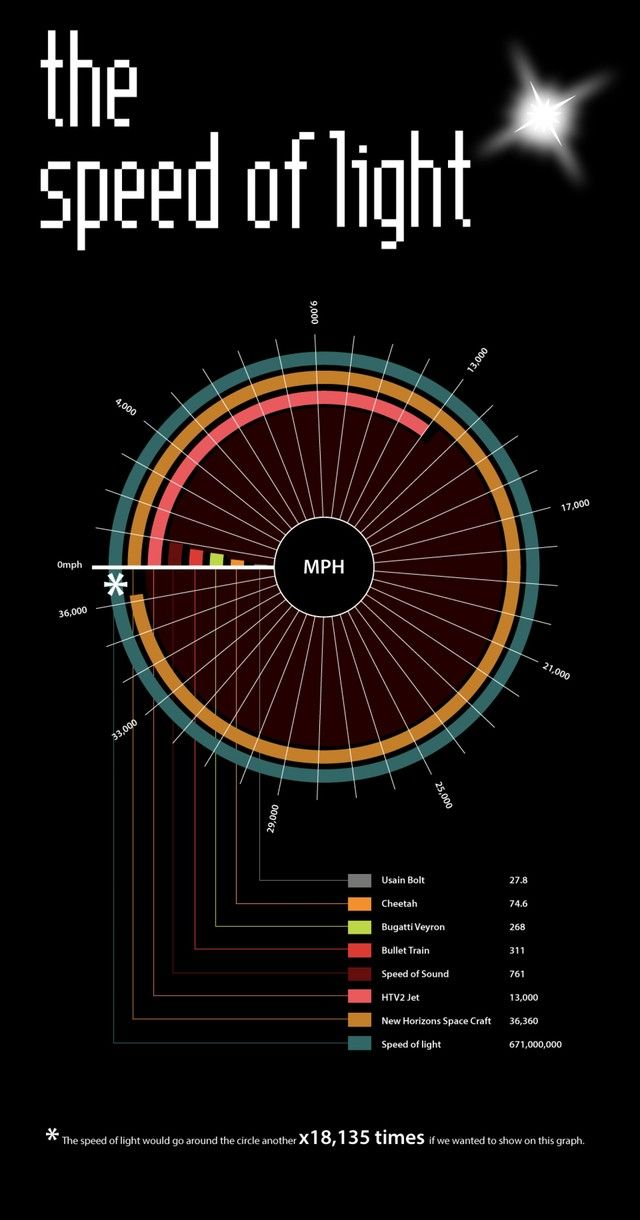 An Infographic Comparing Some of the Fastest Things in the World to the Speed of... 2