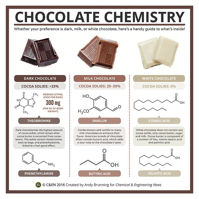 Periodic graphics: chocolate chemistry | March 14, 2016 Issue - Vol. 94 Issue 11... 1