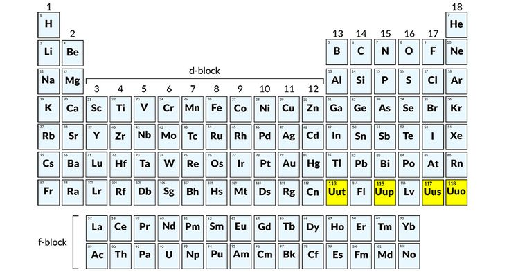 The four newest elements on the periodic table gain official recognition and wil... 1