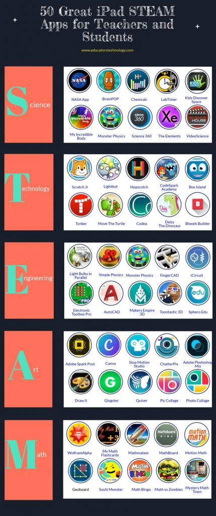 50 Great iPad STEAM Apps for Teachers and Students 1