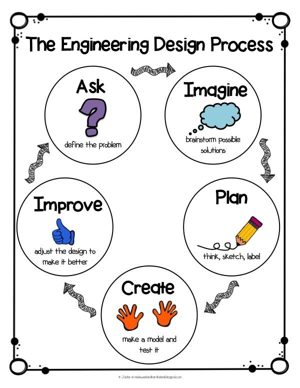 STEM Engingeering Design Process Anchor Chart & A STEM Project Just in Time for ... 1