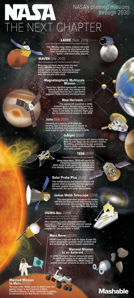 In honor of NASA's 55th Anniversary, Mashable put together this infographic ... 1