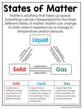 Science Anchor Charts 1
