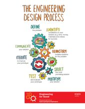 With Engineering for Good, students use the engineering design process to define... 1