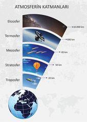 Yeryüzünü saran hava tabakasına atmosfer denir. Atmosferin katmanlarını be... 1