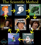 scientific-method-meme 6