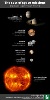 The Real Cost Of NASA's New Horizons Mission To Pluto 1