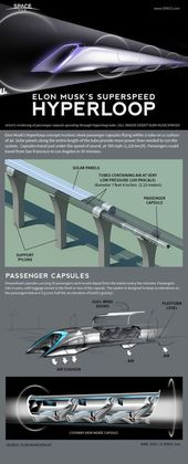 "Billionaire visionary Elon Musk's innovative ""Hyperloop"" high-speed transportati... 1"