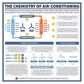 The chemistry of air conditioning – in C&EN 5