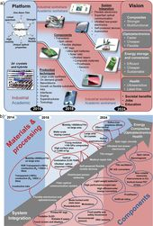 The European nanotechnology roadmap for graphene 6