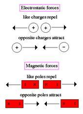 Electromagnetism 3