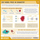 The 2017 Nobel Prize in Chemistry – Revealing the structures of biomolecules with cryo-electron microscopy 3